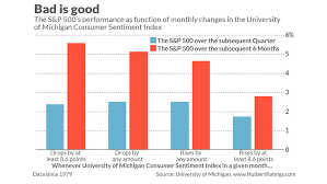 Market Sentiment Index Chart Heres Why Sour Consumer Sentiment Could Sweeten Stocks