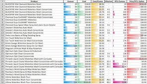 Waterless Wash Chart