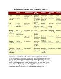 Comparison Howard Gardner Theory Of Multiple Intelligences