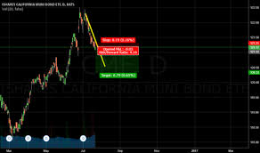 Cmf Stock Price And Chart Amex Cmf Tradingview