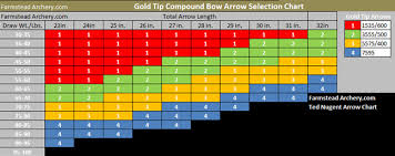 Compound Bow Arrow Weight Chart Gold Tip Arrow Chart 5575 Gold Tip Shaft Chart Gold Tip 5575