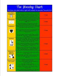 Biblical Behavior Chart If Then Blessing Charts Home Behavior Charts Kids