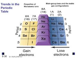 Electron Configuration and - ppt video online download