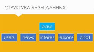 Разработка проекта обучающего web сайта по информационным  11