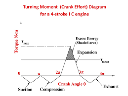 Turning moment-diagram-flywheel