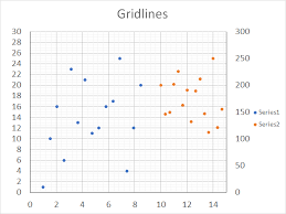 Add Primary Major Vertical Gridlines To The Chart How To Add Chart Gridlines