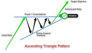 Triangle Chart Formation Ascending Triangle Pattern How To Spot Breakouts