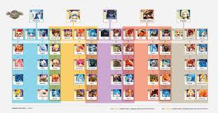 Fusion Chart Download 78 Up To Date Fustion Chart