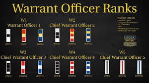 Army Warrant Officer Mos Chart Us Military All Branches Warrant Officer Rank Explained What Is A Chief Warrant Officer