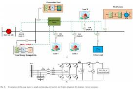 how smart is a smart grid energy matters and figure 2 shows a layout of a small community smart micro grid for the more technically minded