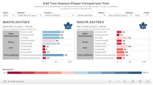 Nhl Player Comparison Chart Whats A Corsi Anyway An Intro To Hockey Analytics