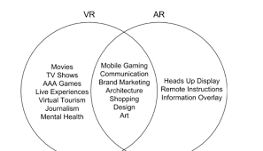 Augmented Reality Vs Virtual Reality Venn Diagram Ar Vs Vr Thats The Wrong Question To Ask Sivan Iram Medium