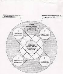 Качество продукции Википедия Качество и полезность продукции