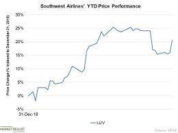 Southwest Stock Rose On Speculation About Warren Buffett