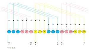 Winding Chart Of Stator Download Scientific Diagram