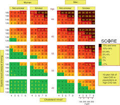 Framingham Risk Score Chart Assessment Of Cardiovascular Risk In Patients With