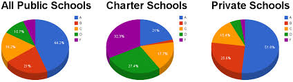 Year Round School Charts Indianas 2013 A F Ratings Are Out Six Takeaways From The