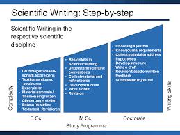 Scientific Writing Scientific Writing Eth Zurich