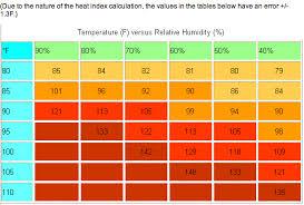 Running In Heat And Humidity Training Smashrun Com