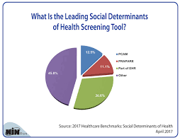 Healthcare Intelligence Network Chart Of The Week What Is