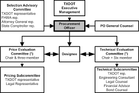 Txdot Organizational Chart Procurement Of Design Build Services Two Phase Selection