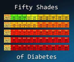 A1c Test Calculator Accu Chek End My Diabetes