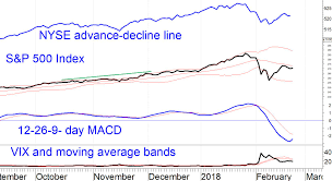 Covered Call Chart With Higher Vix Covered Call Writing Appears Attractive