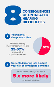 Hearing Impairment Consequences Of Untreated Hearing Loss