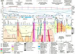 Почвы растительность и животный мир России Общие закономерности  Карта физико географического районирования России Комплексный ландшафтный профиль через Россию