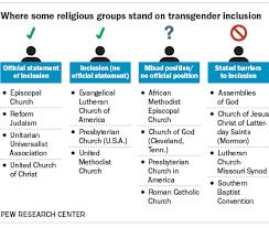 33 Problem Solving Christianity Vs Mormonism Chart