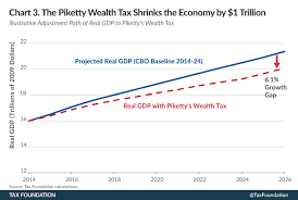 2014 Tax Schedule Chart The Impact Of Pikettys Wealth Tax On The Poor The Rich