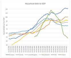Centrelink Rate Charts Australia Leads The Way On Household Debt Roger Montgomery