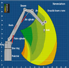 Illustration Of The Main Components Of An Offshore