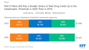 How Will The Medicare Part D Benefit Change Under Current