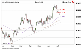 Forex Analysis Chart Usd Cad Update Downside Target For