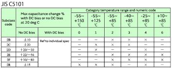 The Temperature Characteristics Of Electrostatic Capacitance