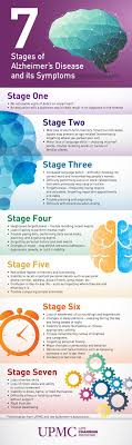 Stages Of Dementia Progression Chart 7 Stages Of Alzheimers Disease Infographic Dementia Care