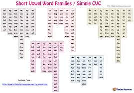 Cut along the two vertical lines and you will. Word Families