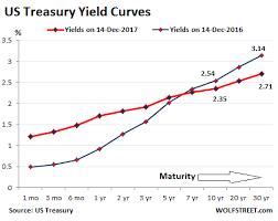 20 Year Treasury Rates Chart