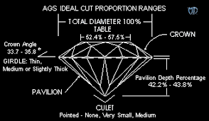 Diamonds Heritage Diamond Cut Chart Difference In Rate