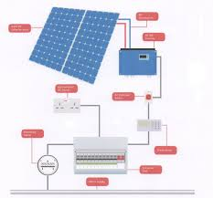construct benefits of solar power electricity solar panel solar panel enchanting disadvantages of solar energy essay benefits and disadvantages of solar panels