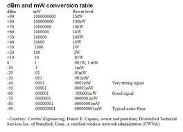 Wifi Attenuation Chart Control Engineering Radio Math