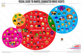 Marvel Ownership Chart A Visual Guide To Explain The Evolution Of Marvel Character