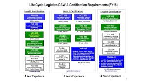 Life Cycle Logistics Dawia Certification Requirements Fy18