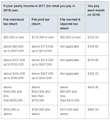 Medicare Extra Help Income Limits 2019 Chart 54 Skillful Medicare Premium Chart 2019