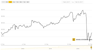 Bitcoin Price Chart Full Bitcoin Price Tops 1 000 For Longest Stretch In History