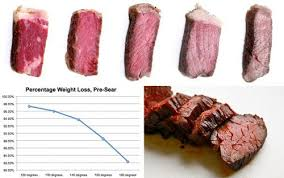 Sous Vide Steak Chart Sous Vide Steak Guide Sous Vide Steak Sous Vide Cooking