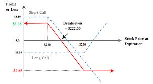 Bear Spread Master Options Trading Bear Call Spread