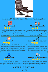 titan pro executive massage chair not only boasts of a l track roller design but also a memory function similar to that of american made luraco massage
