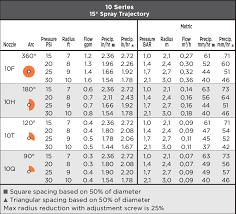 Nozzle Chart Metric Max Nozzles Weathermatic